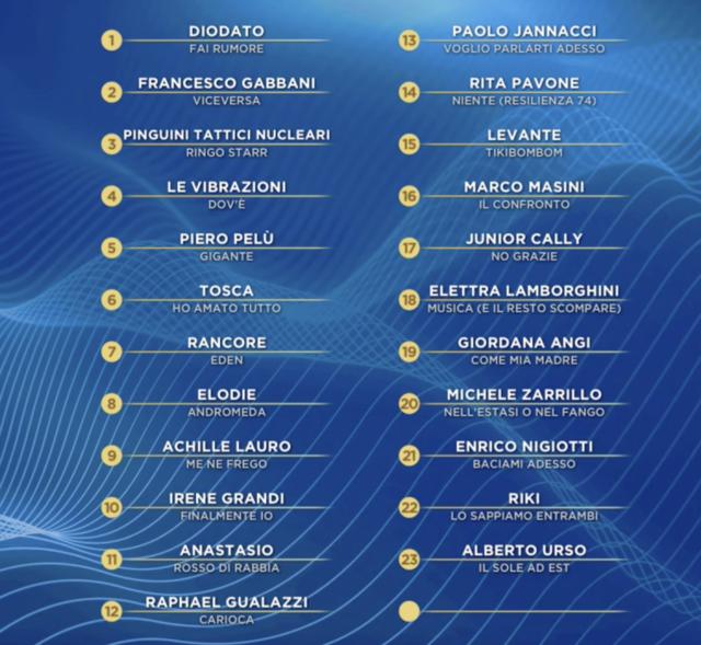 La classifica finale della quarta serata del Festival di Sanremo